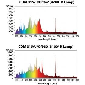 Ampoule Philips Daylight 315 W CMH LEC ( Croissance-Floraison )